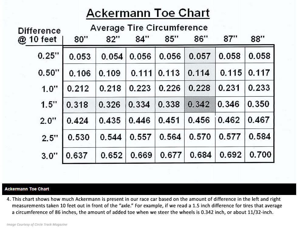 Ackermann Toe Chart