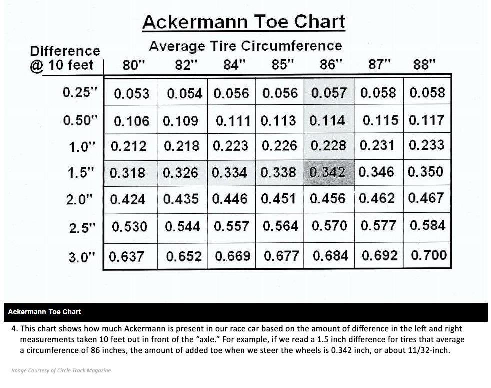 Ackermann Toe Chart