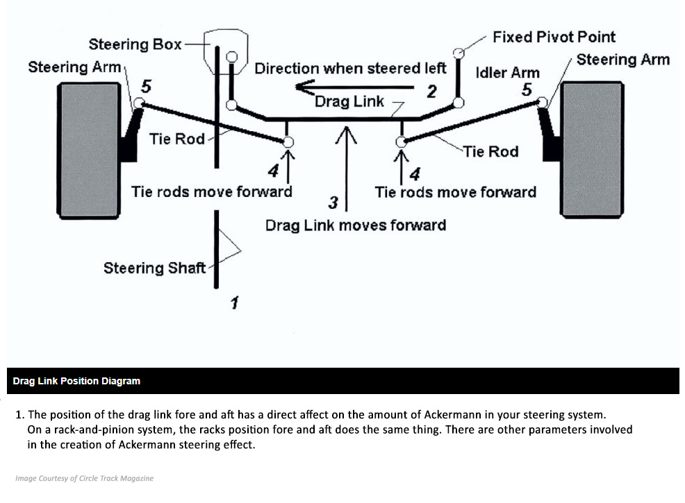 Drag link position diagram
