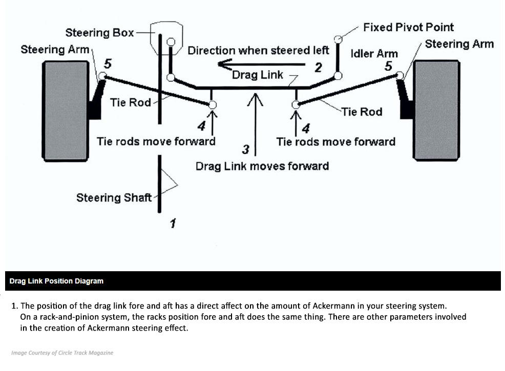 Drag link position diagram