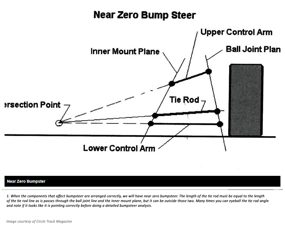 Near Zero Bump Steer