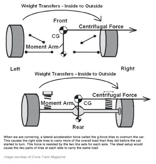 Weight transfer inside-to-outside