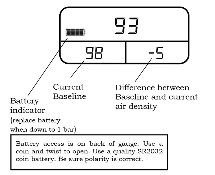 Digital air density gauge battery indicator