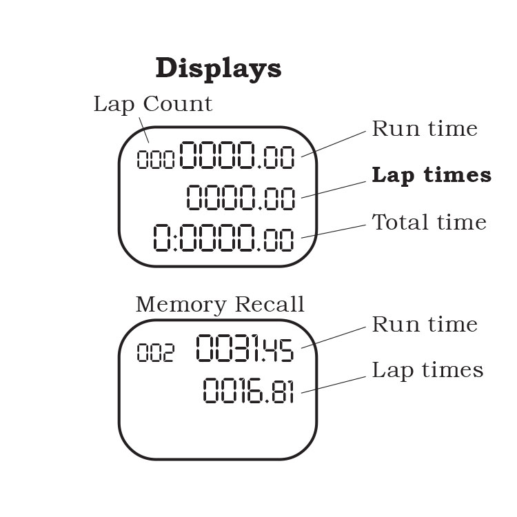 Memory stopwatch display