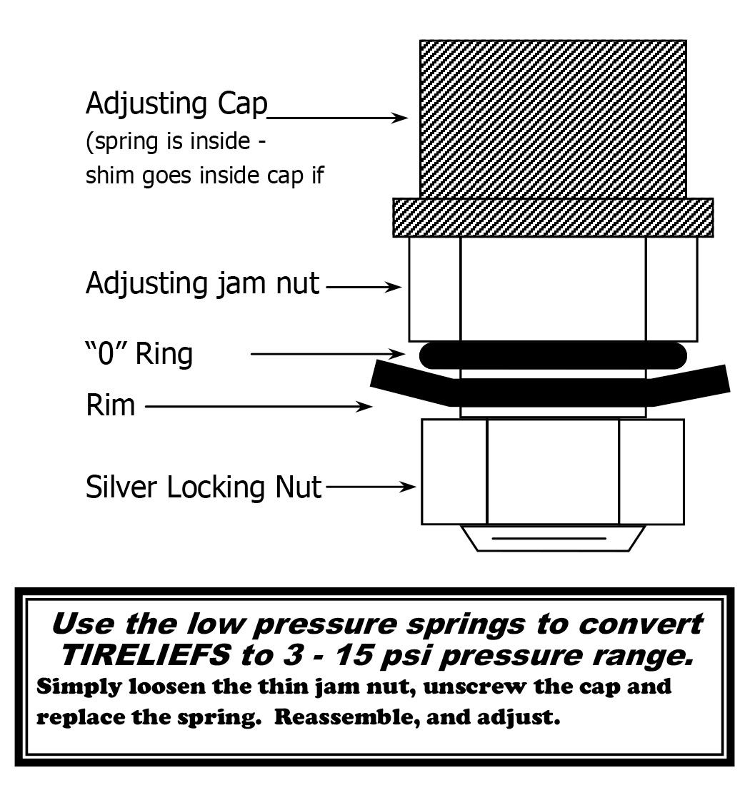 Tirelief tire pressure relief valve